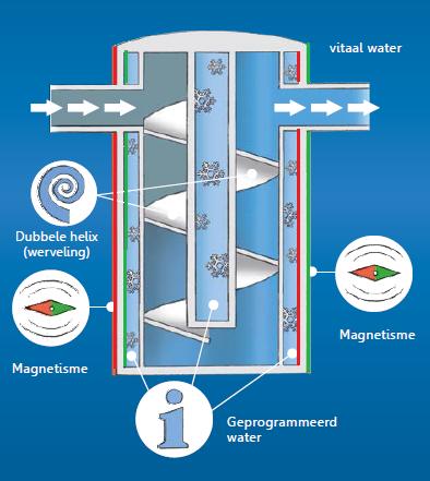 De basis van de EWO-methode bij de EWO waterfilters en vitalisatiesystemen